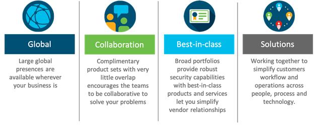 IBM-Cisco strategic alliance