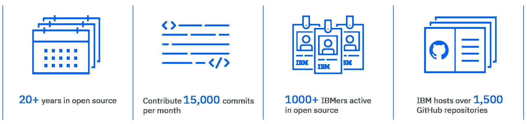 IBM がオープンソースに価値を置く理由の画像